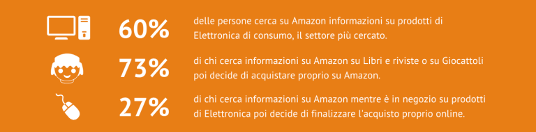 Ricerca Amazon Power 2019 e 2018 di Find e Doxa