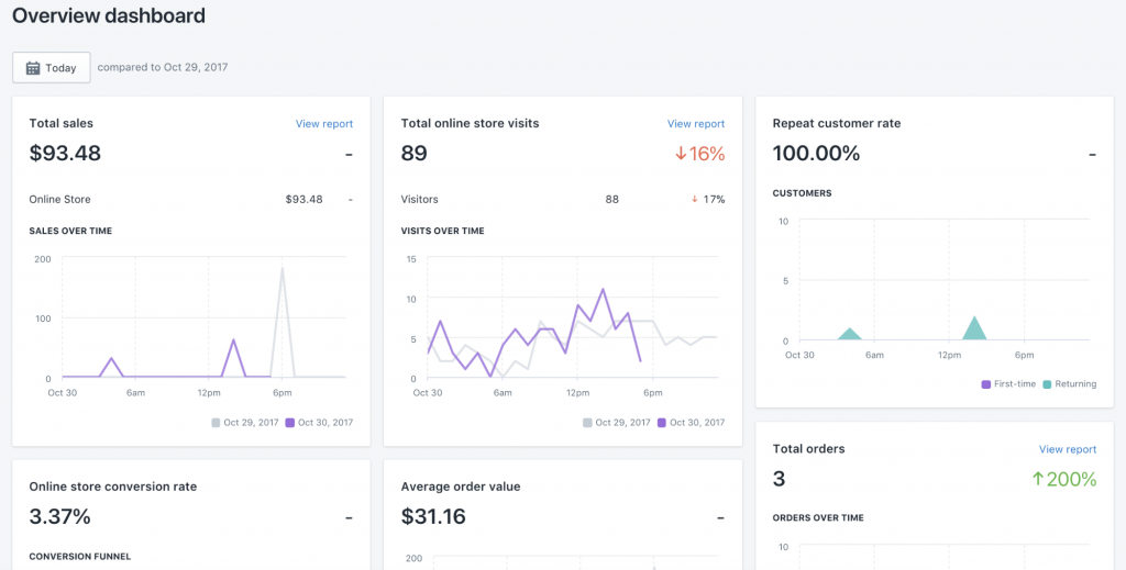 Overview Dashboard Shopify